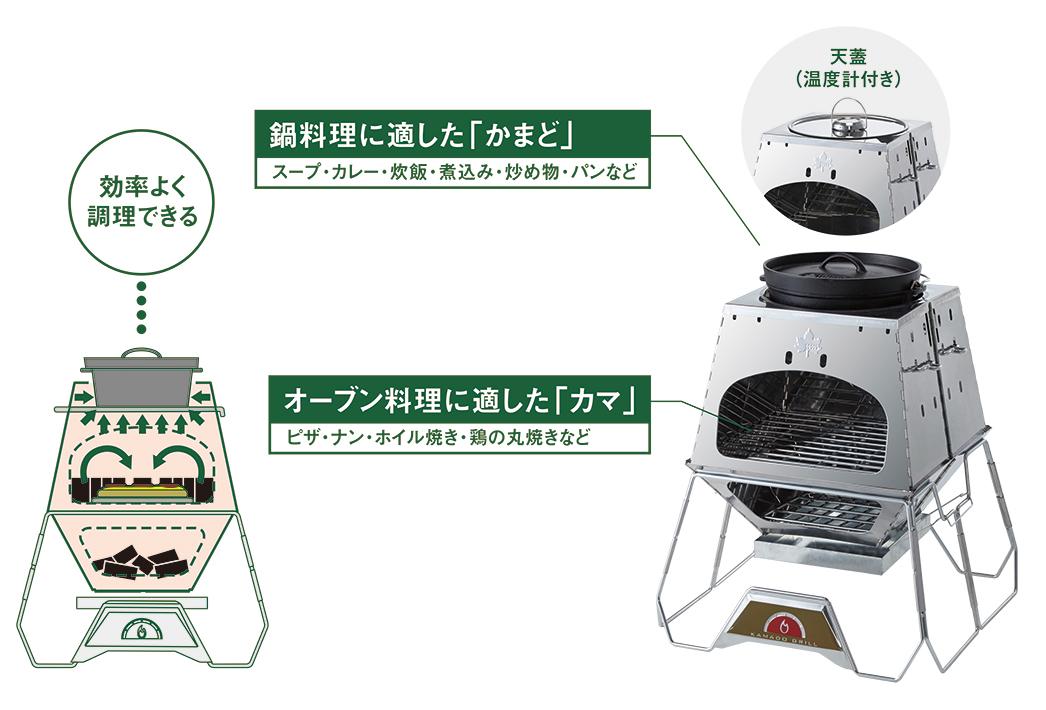鍋料理と、オーブン料理が一度にできる「KAMADO構造」