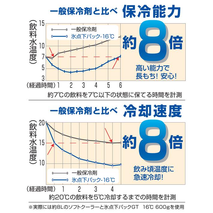 -16℃の表面温度を長時間持続!一般保冷剤に比べて保冷能力約8倍!ソフトタイプ