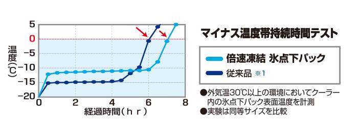 従来品(※1)に比べマイナス温度帯の持続力が、約16%UP