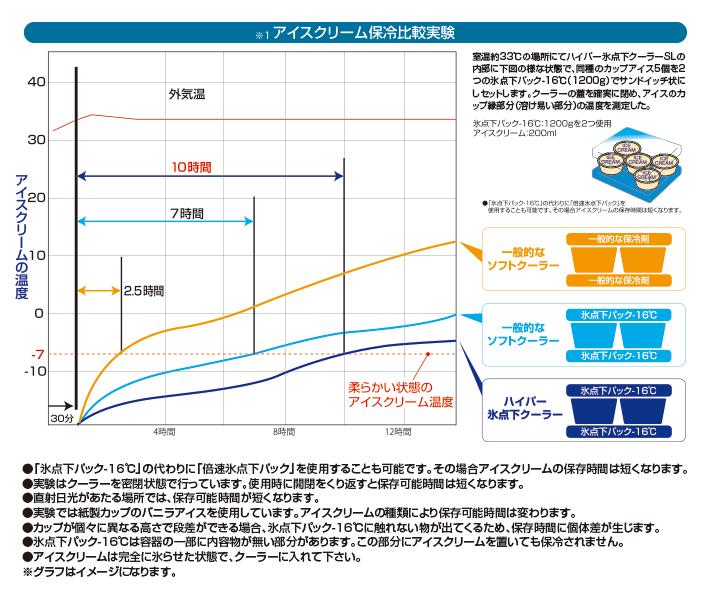 「氷点下パック-16℃」使用状況による能力比較実験