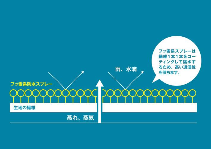 フッ素系防水スプレーの仕組み